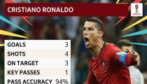 It was a titanic performance, from one of the world's best Ronaldo of Portugal